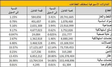 بيان للاستثمار 2527 مليار دينار قيمة بورصة الكويت الرأسمالية